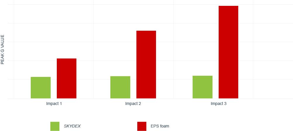 SKYDEX Multi Impact Performance